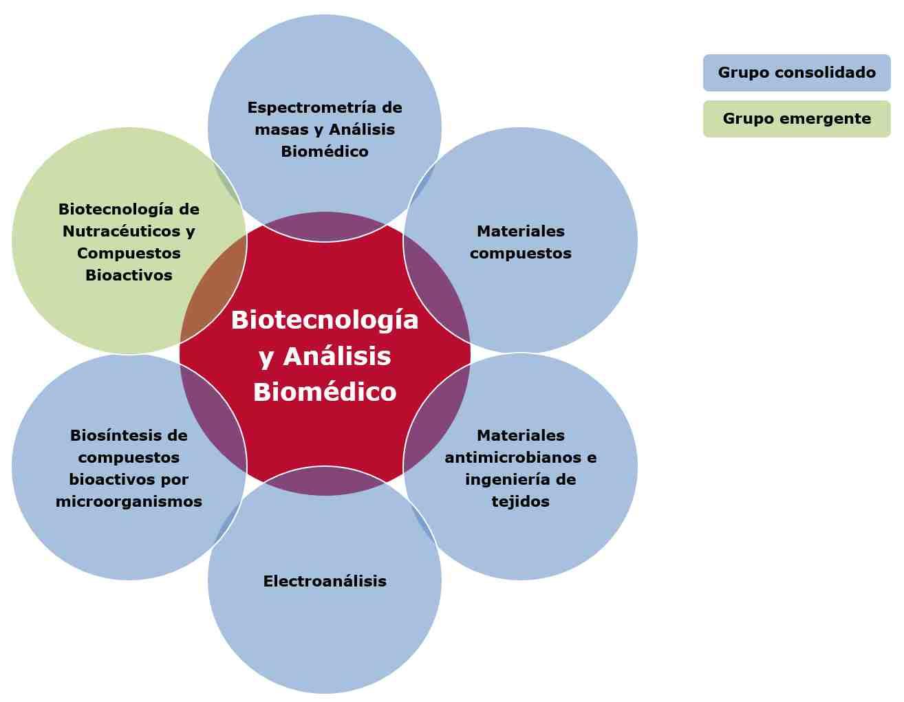 Biotecnología y análisis biomédico